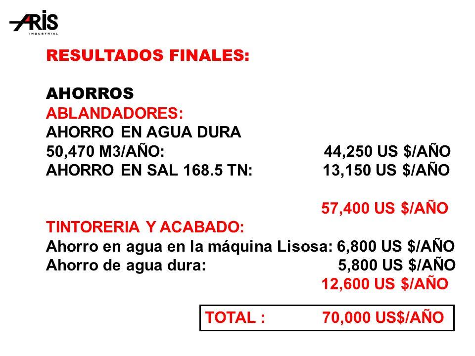 RESULTADOS FINALES: AHORROS. ABLANDADORES: AHORRO EN AGUA DURA. 50,470 M3/AÑO: 44,250 US $/AÑO.