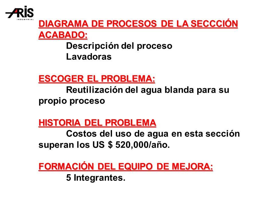 DIAGRAMA DE PROCESOS DE LA SECCCIÓN ACABADO: