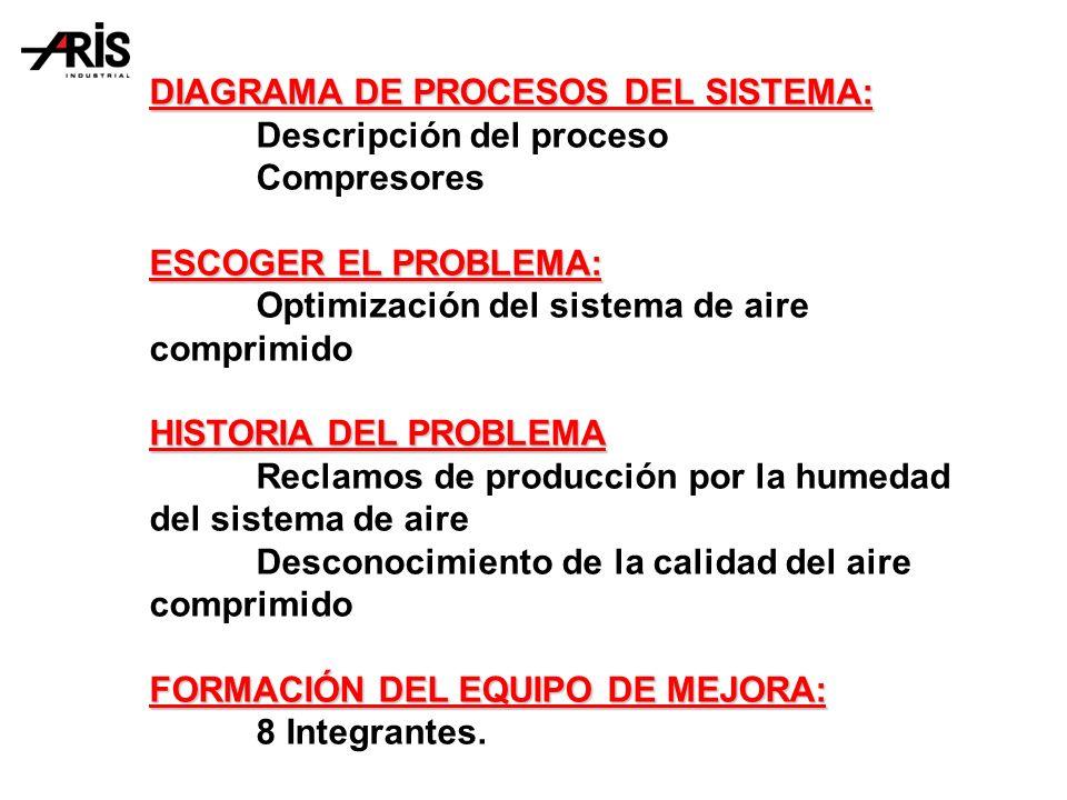 DIAGRAMA DE PROCESOS DEL SISTEMA: