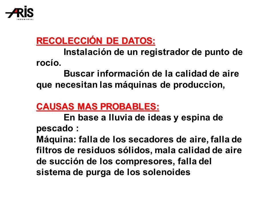 RECOLECCIÓN DE DATOS: Instalación de un registrador de punto de rocío.