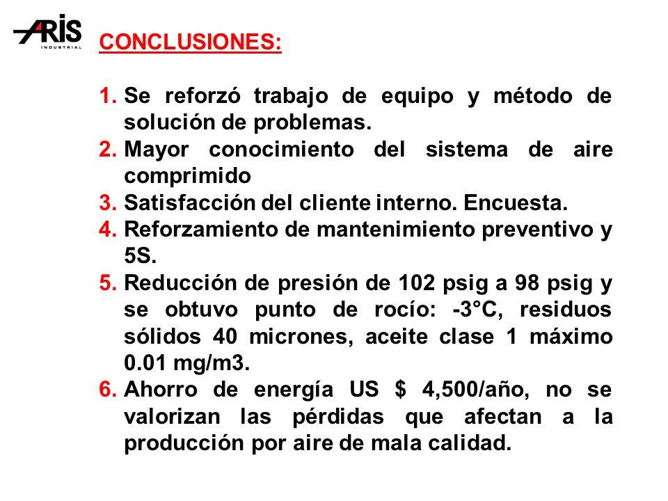 CONCLUSIONES: Se reforzó trabajo de equipo y método de solución de problemas. Mayor conocimiento del sistema de aire comprimido.