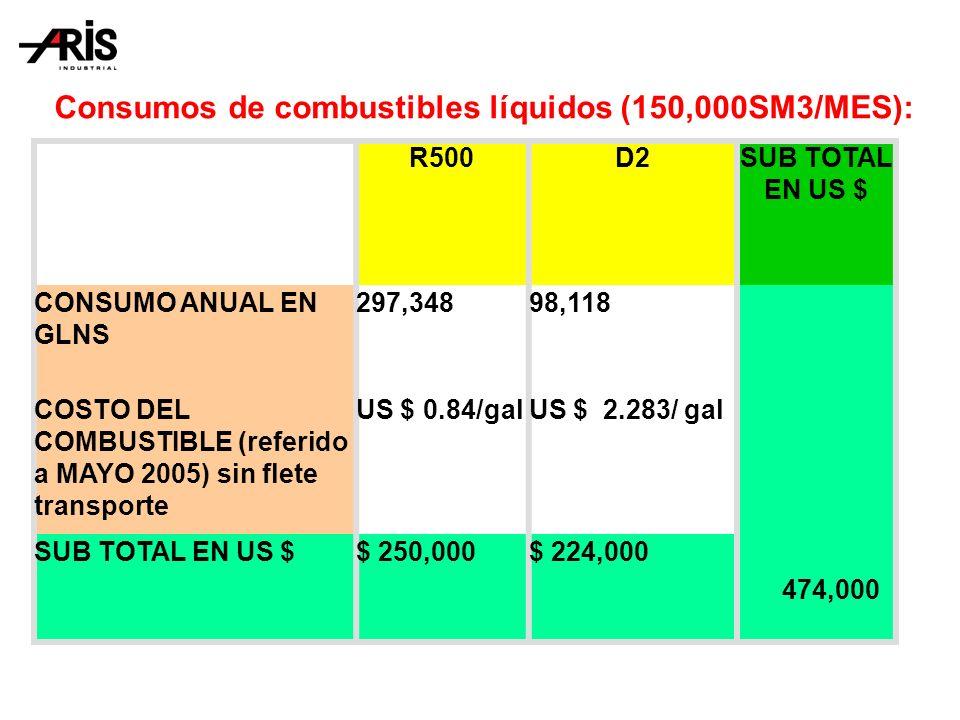 Consumos de combustibles líquidos (150,000SM3/MES):
