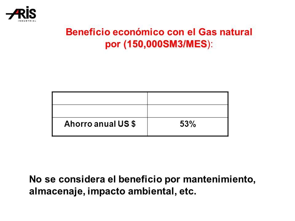 Beneficio económico con el Gas natural por (150,000SM3/MES):