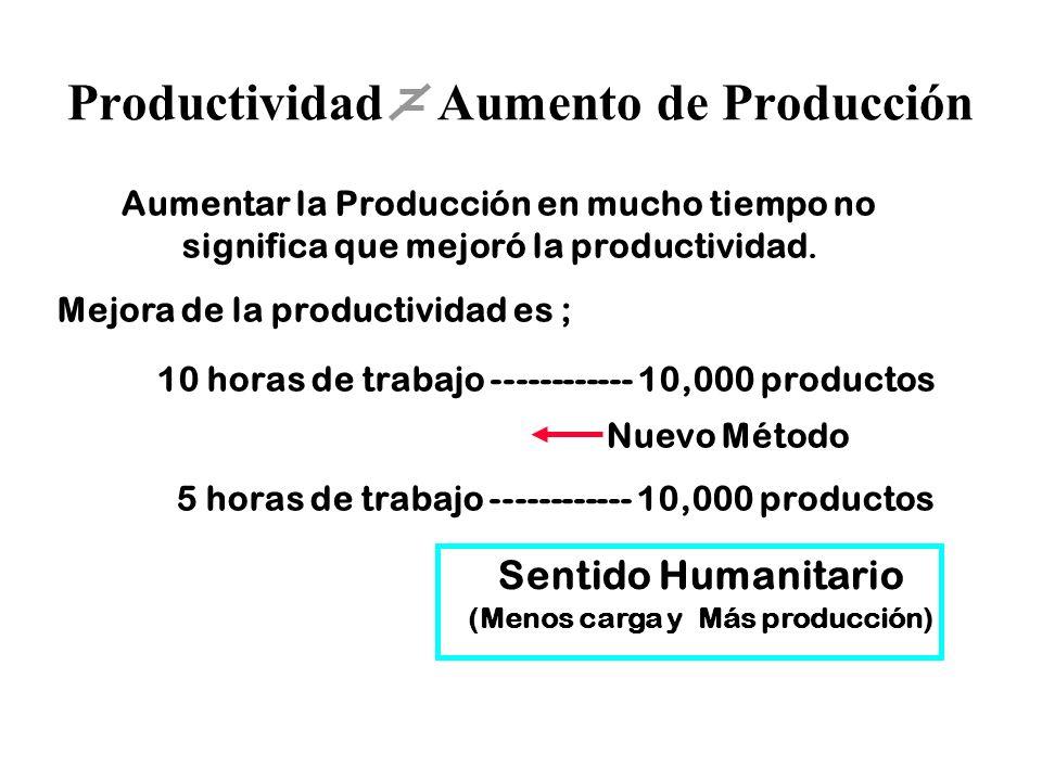 Productividad Aumento de Producción