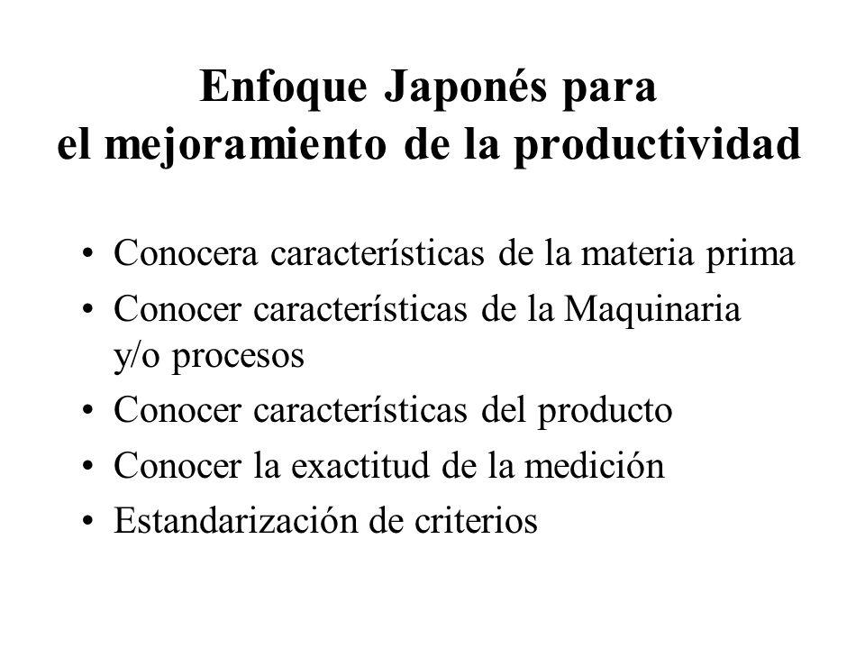 Enfoque Japonés para el mejoramiento de la productividad