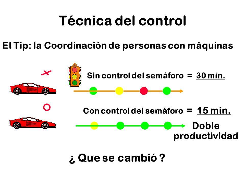 Técnica del control ¿ Que se cambió