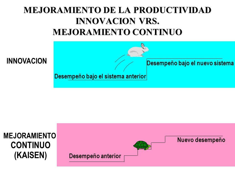MEJORAMIENTO DE LA PRODUCTIVIDAD INNOVACION VRS. MEJORAMIENTO CONTINUO