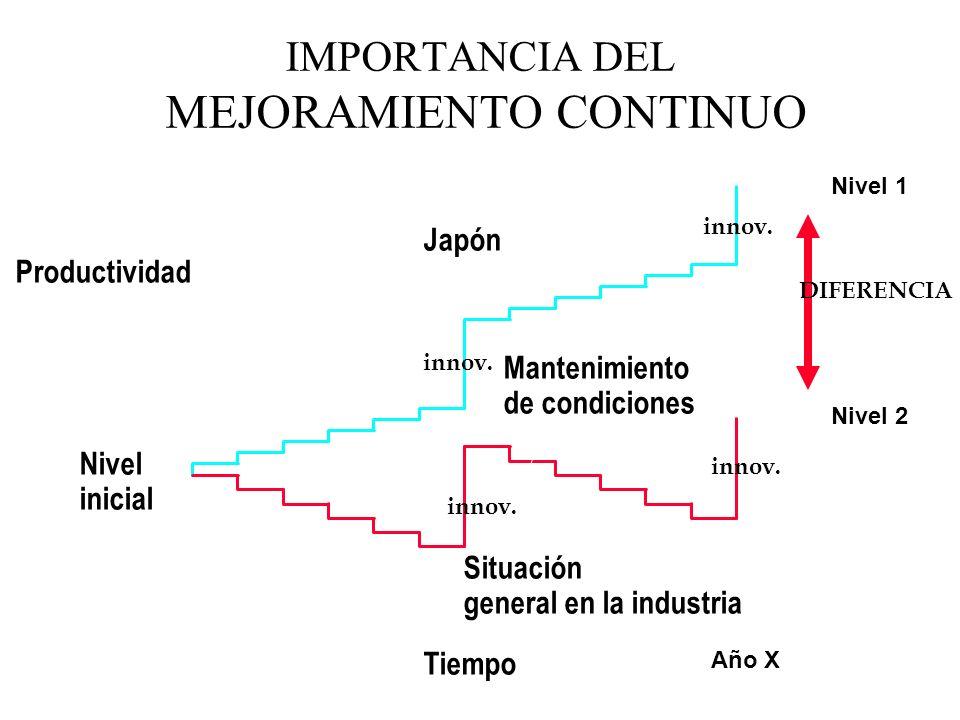 IMPORTANCIA DEL MEJORAMIENTO CONTINUO
