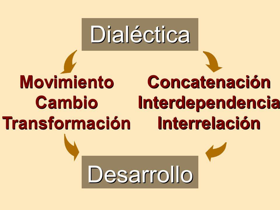 Dialéctica Desarrollo Movimiento Cambio Transformación