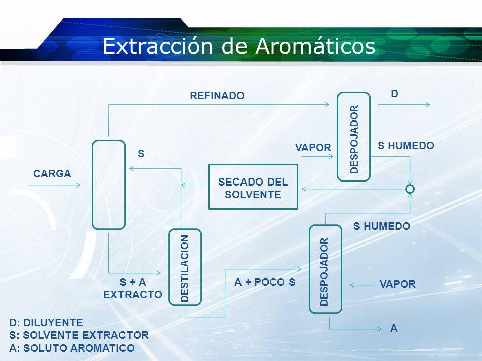 Extracción de Aromáticos