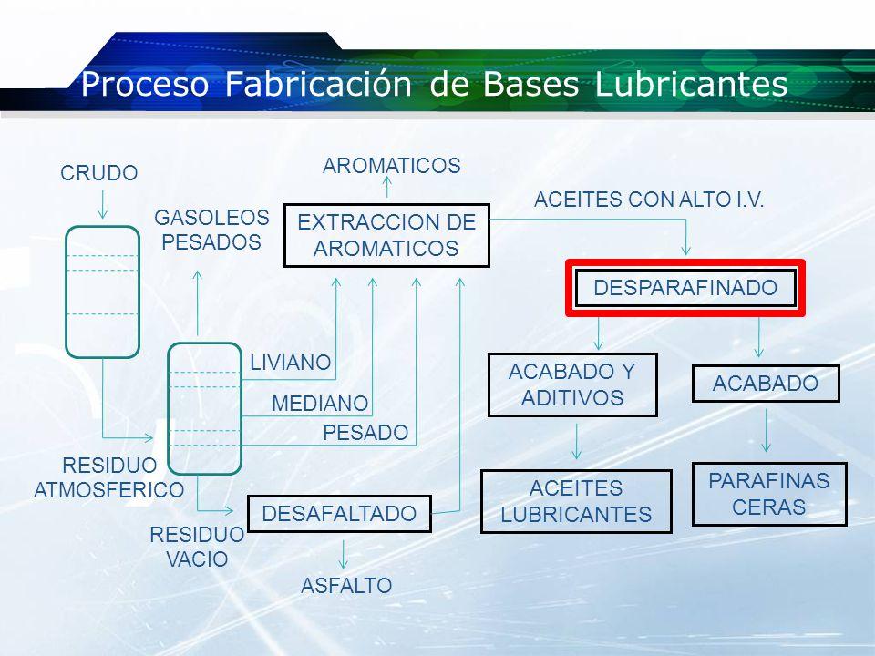 Proceso Fabricación de Bases Lubricantes