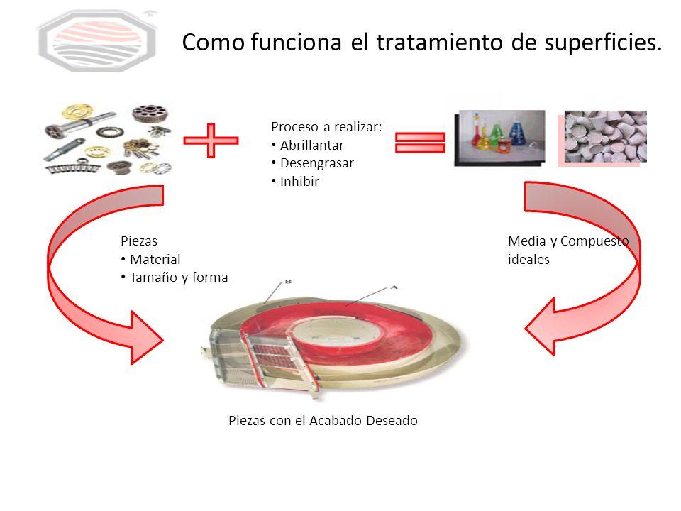 Como funciona el tratamiento de superficies.