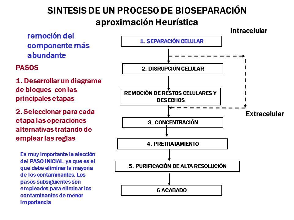 SINTESIS DE UN PROCESO DE BIOSEPARACIÓN aproximación Heurística