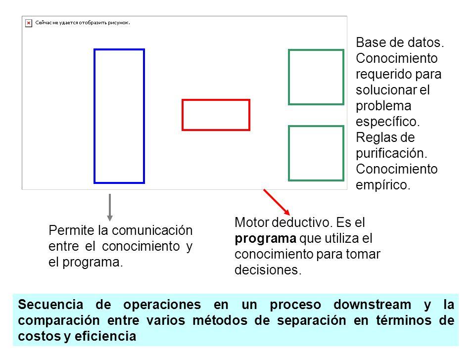 Base de datos. Conocimiento requerido para solucionar el problema específico. Reglas de purificación. Conocimiento empírico.