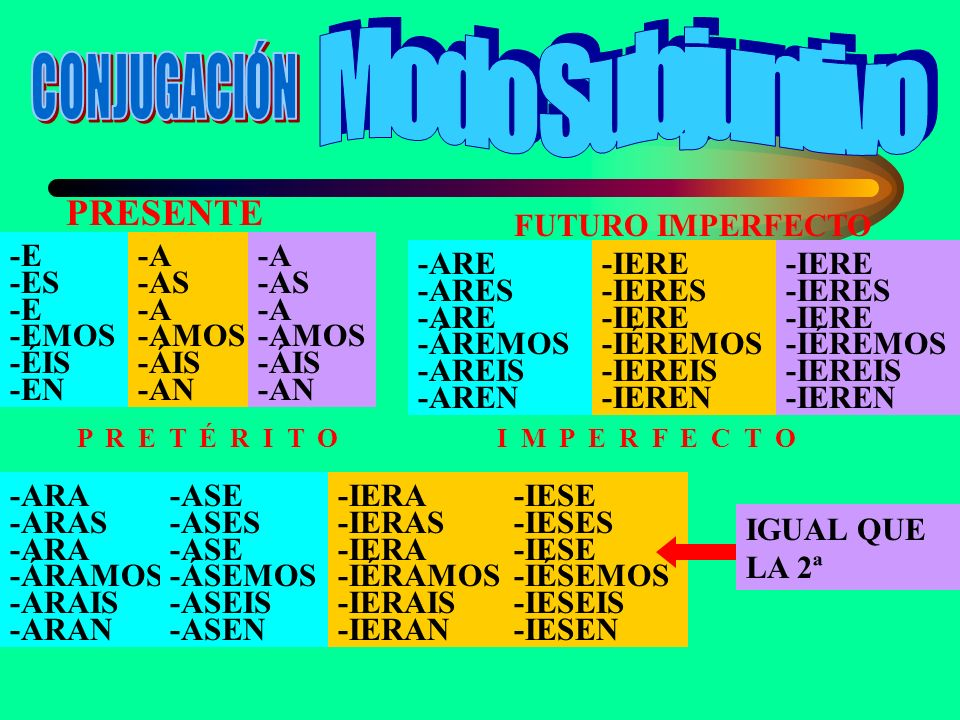 Modo Subjuntivo CONJUGACIÓN