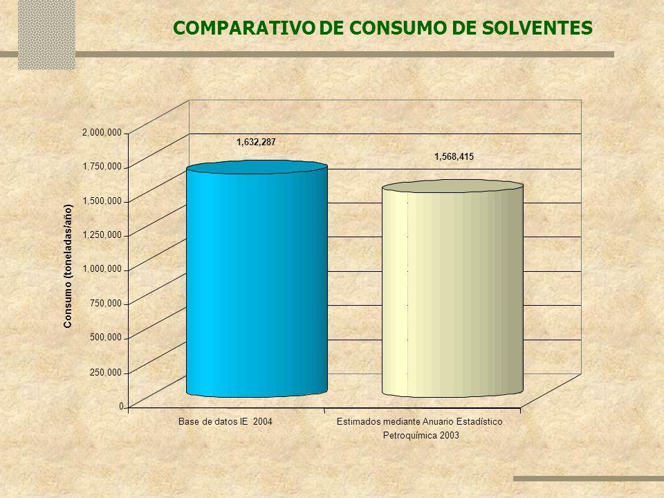 Consumo (toneladas/año)