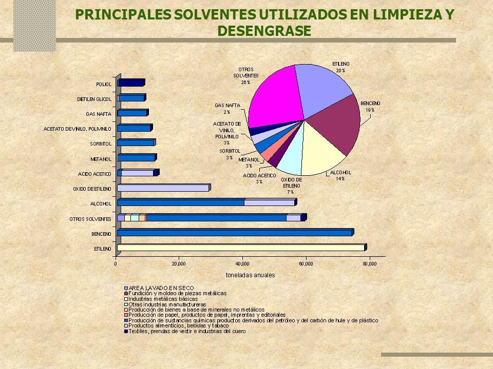 PRINCIPALES SOLVENTES UTILIZADOS EN LIMPIEZA Y DESENGRASE