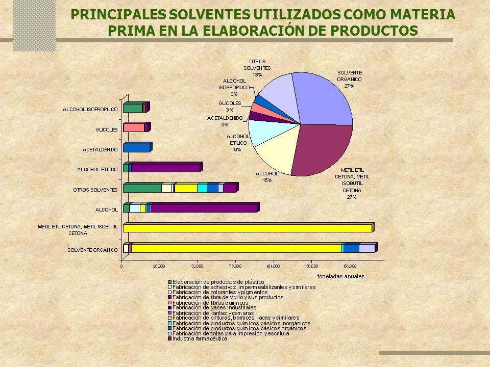 PRINCIPALES SOLVENTES UTILIZADOS COMO MATERIA PRIMA EN LA ELABORACIÓN DE PRODUCTOS