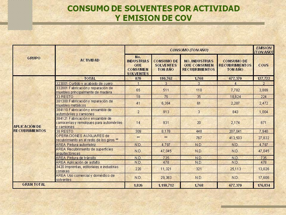 CONSUMO DE SOLVENTES POR ACTIVIDAD