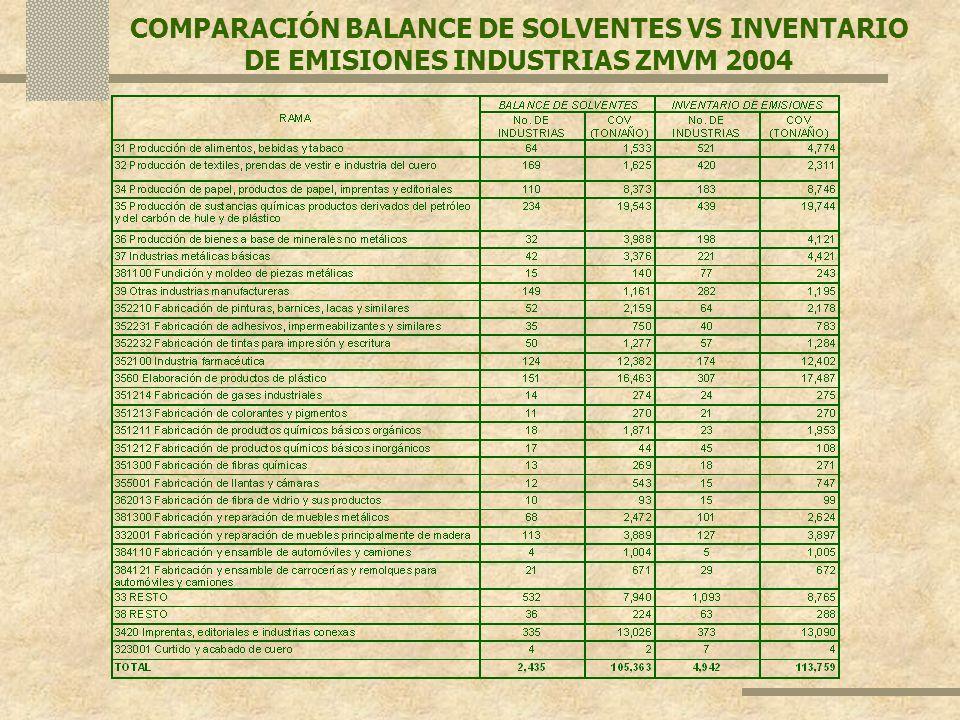 COMPARACIÓN BALANCE DE SOLVENTES VS INVENTARIO DE EMISIONES INDUSTRIAS ZMVM 2004