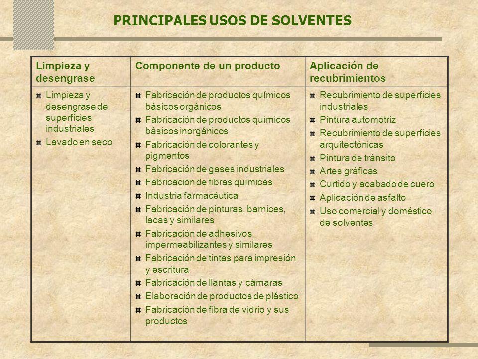 PRINCIPALES USOS DE SOLVENTES