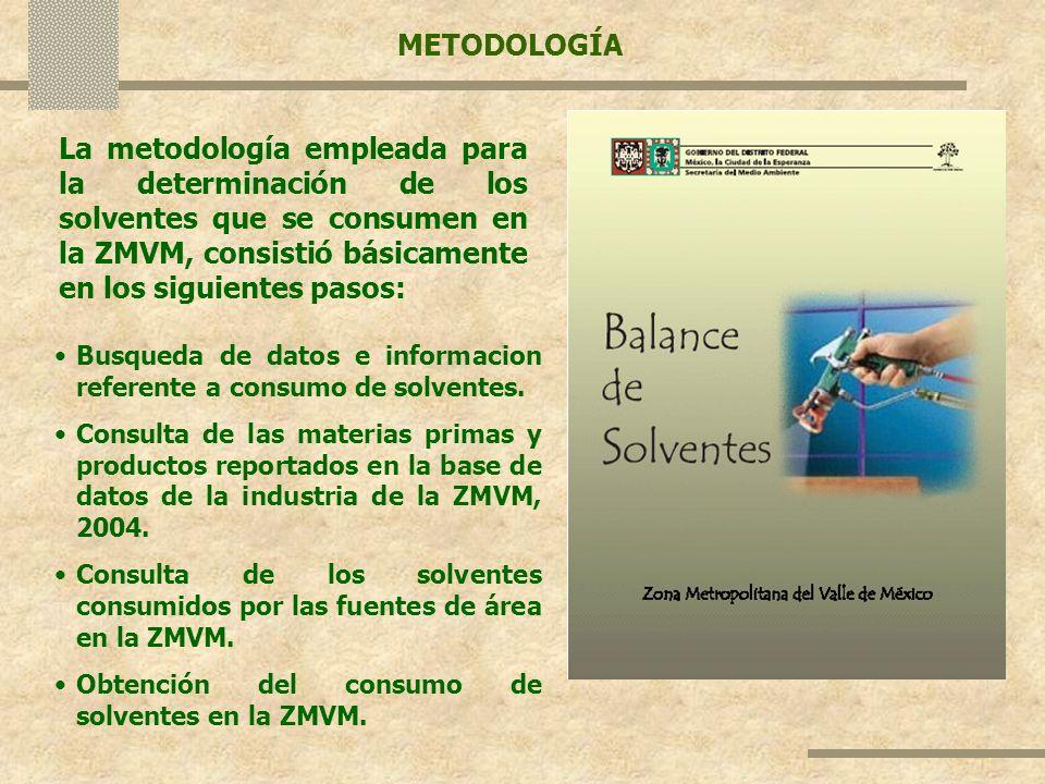 METODOLOGÍA La metodología empleada para la determinación de los solventes que se consumen en la ZMVM, consistió básicamente en los siguientes pasos:
