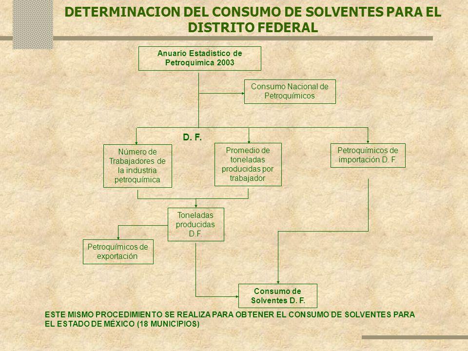 DETERMINACION DEL CONSUMO DE SOLVENTES PARA EL DISTRITO FEDERAL