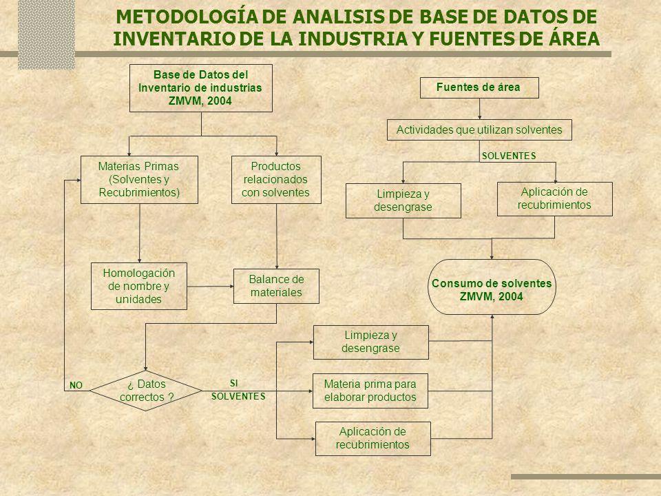 METODOLOGÍA DE ANALISIS DE BASE DE DATOS DE INVENTARIO DE LA INDUSTRIA Y FUENTES DE ÁREA