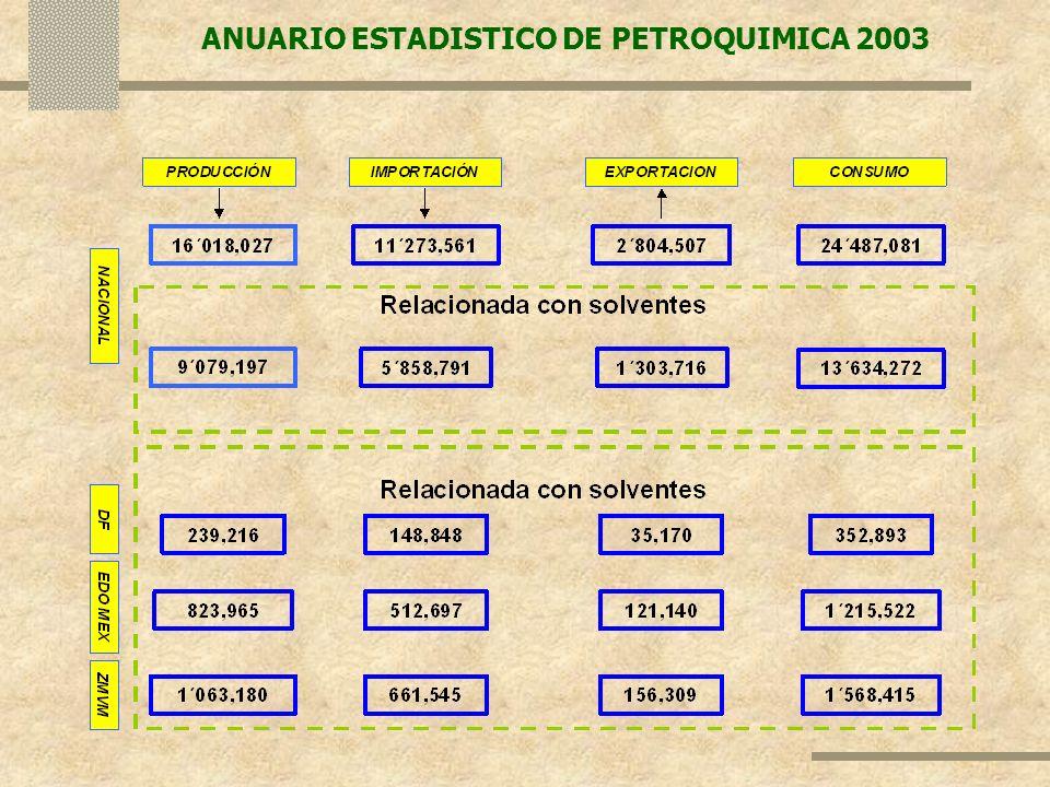 ANUARIO ESTADISTICO DE PETROQUIMICA 2003