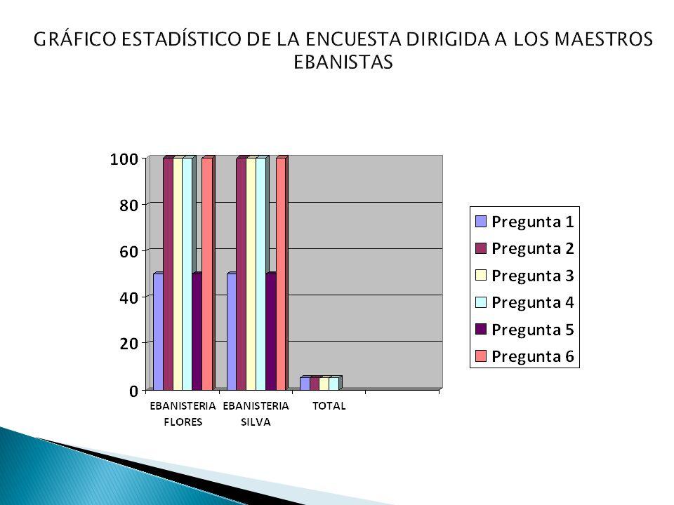 GRÁFICO ESTADÍSTICO DE LA ENCUESTA DIRIGIDA A LOS MAESTROS EBANISTAS