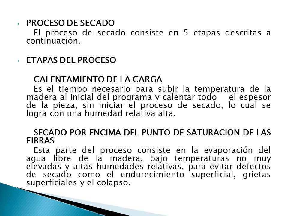 PROCESO DE SECADO El proceso de secado consiste en 5 etapas descritas a continuación. ETAPAS DEL PROCESO.