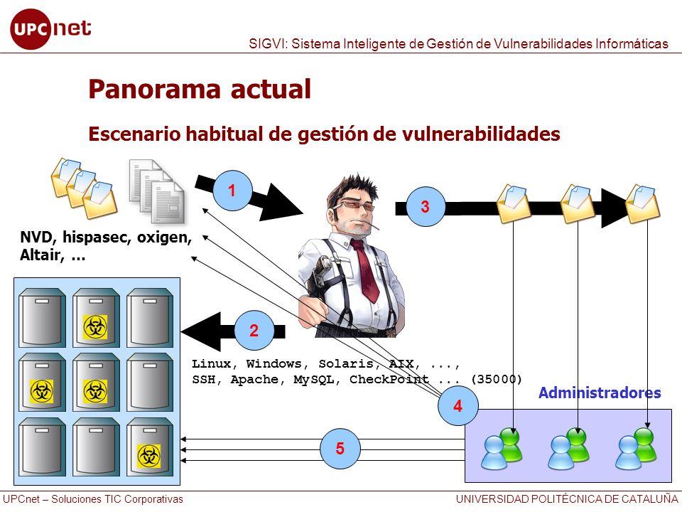 Panorama actual Escenario habitual de gestión de vulnerabilidades 1 3