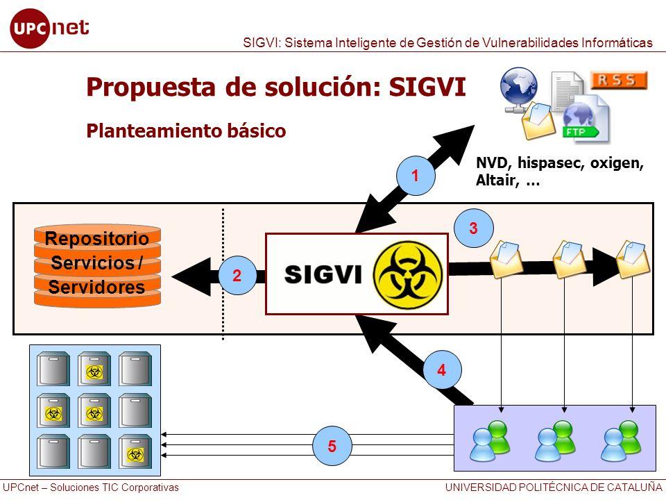Propuesta de solución: SIGVI