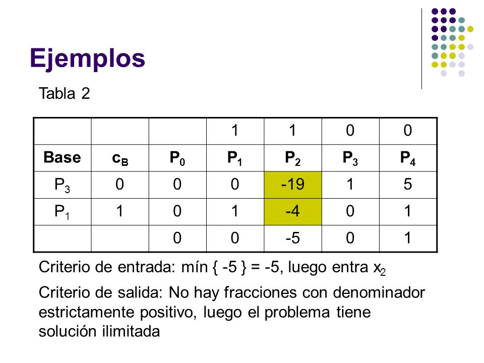 Ejemplos Tabla 2 1 Base cB P0 P1 P2 P3 P4 -19 5 -4 -5