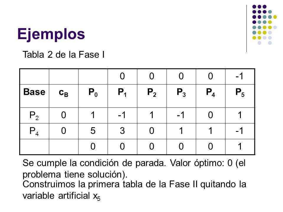 Ejemplos Tabla 2 de la Fase I -1 Base cB P0 P1 P2 P3 P4 P5 1 5 3