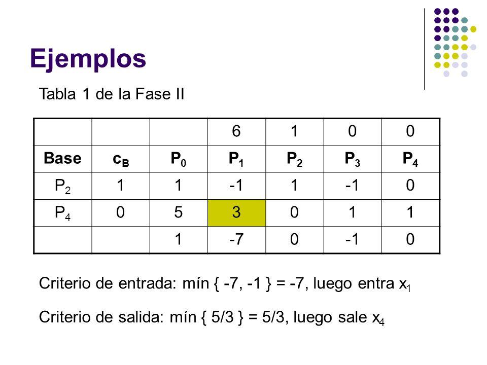 Ejemplos Tabla 1 de la Fase II 6 1 Base cB P0 P1 P2 P3 P4 -1 5 3 -7
