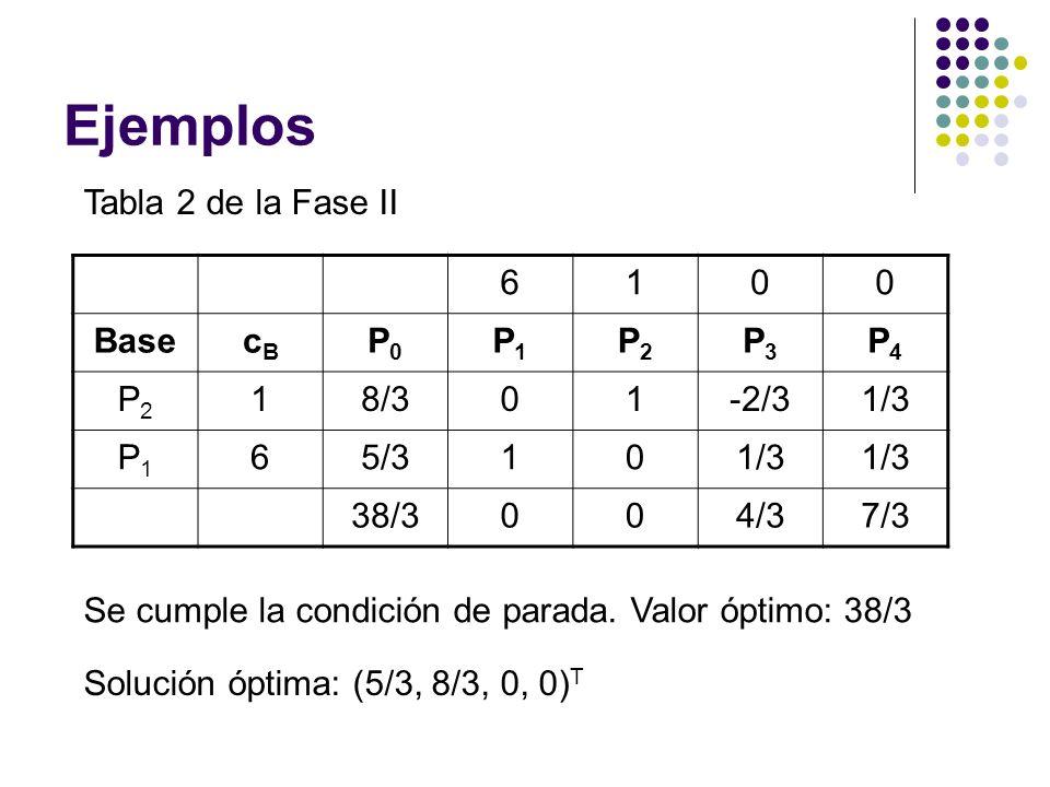 Ejemplos Tabla 2 de la Fase II 6 1 Base cB P0 P1 P2 P3 P4 8/3 -2/3 1/3