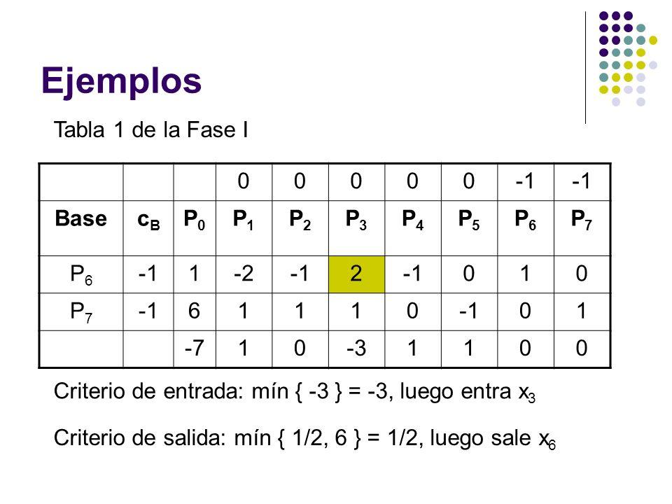 Ejemplos Tabla 1 de la Fase I -1 Base cB P0 P1 P2 P3 P4 P5 P6 P7 1 -2
