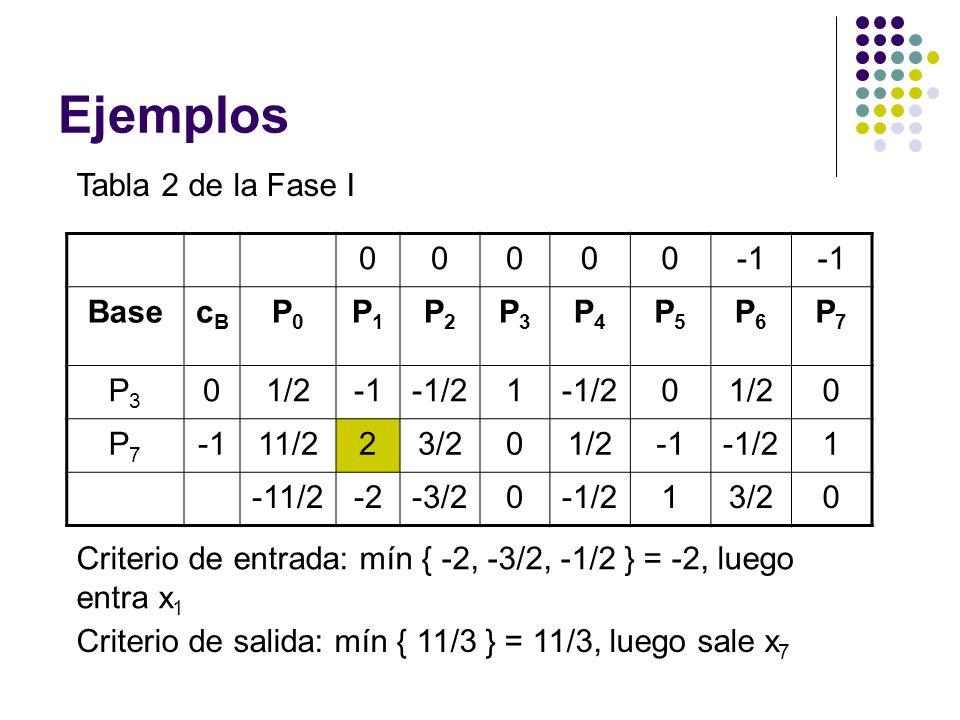 Ejemplos Tabla 2 de la Fase I -1 Base cB P0 P1 P2 P3 P4 P5 P6 P7 1/2