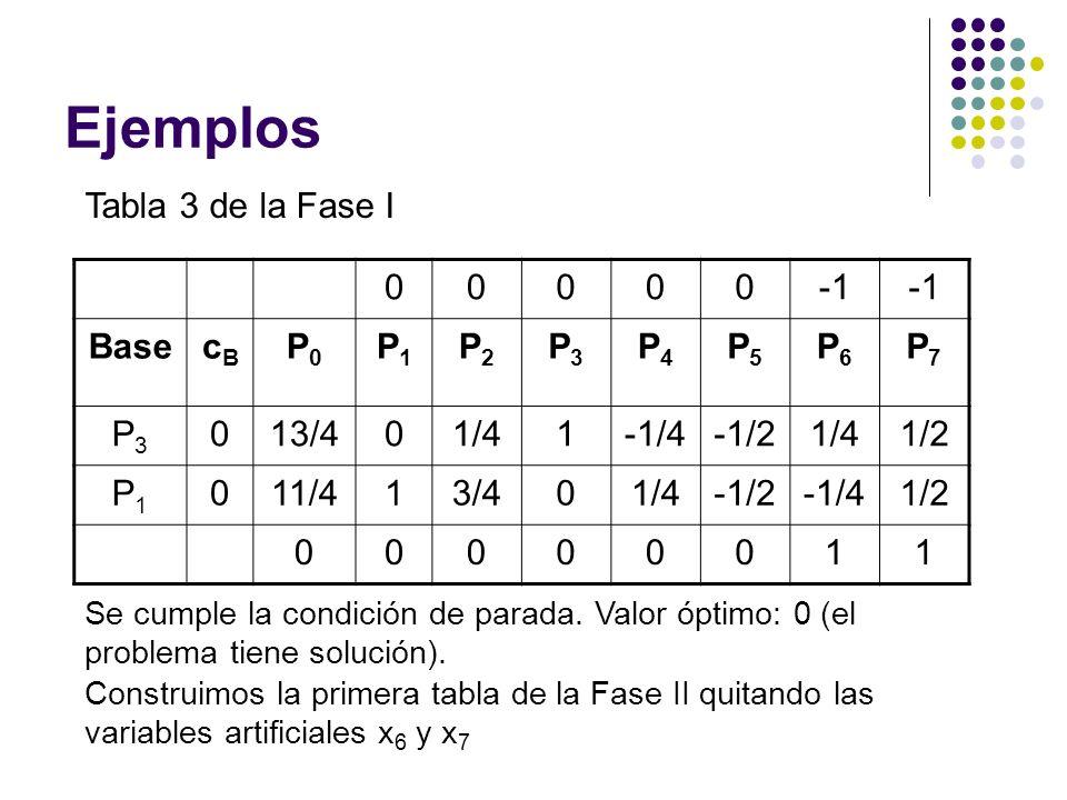Ejemplos Tabla 3 de la Fase I -1 Base cB P0 P1 P2 P3 P4 P5 P6 P7 13/4