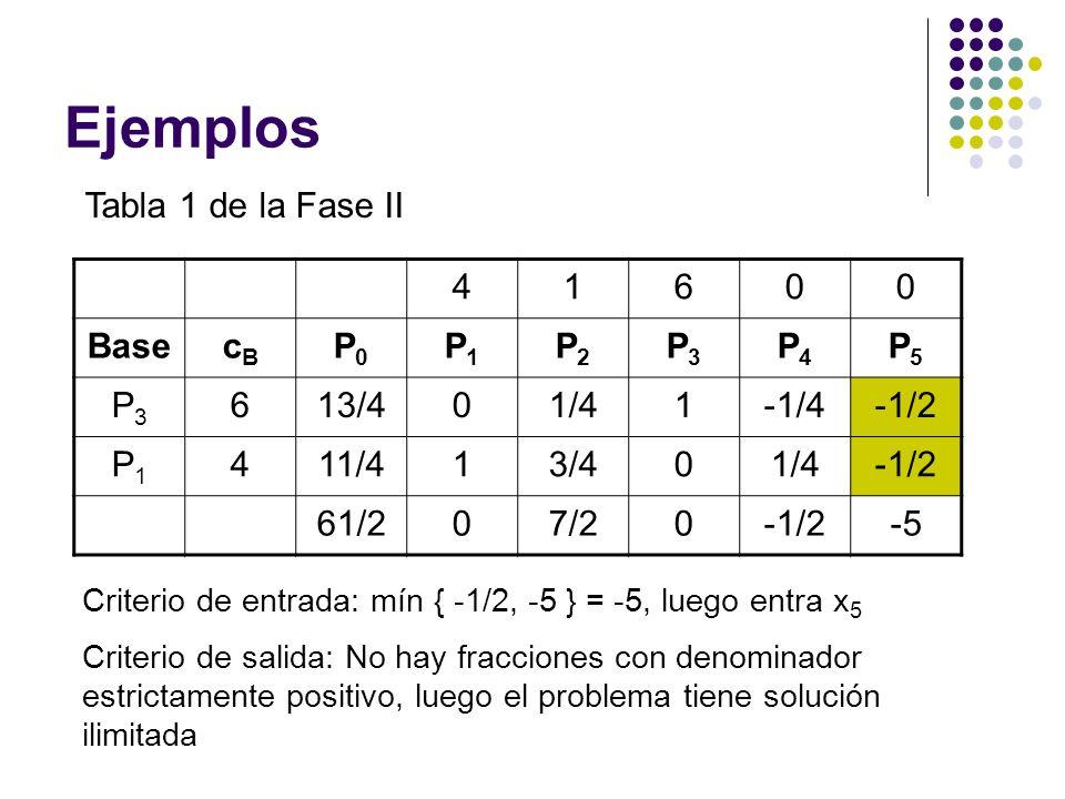 Ejemplos Tabla 1 de la Fase II 4 1 6 Base cB P0 P1 P2 P3 P4 P5 13/4