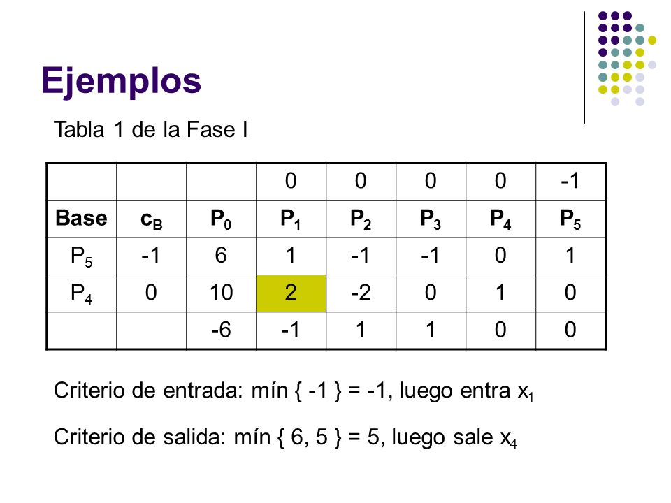 Ejemplos Tabla 1 de la Fase I -1 Base cB P0 P1 P2 P3 P4 P5 6 1 10 2 -2