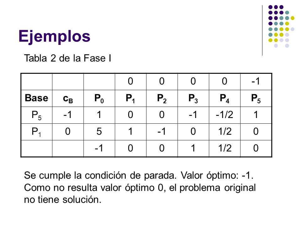 Ejemplos Tabla 2 de la Fase I -1 Base cB P0 P1 P2 P3 P4 P5 1 -1/2 5