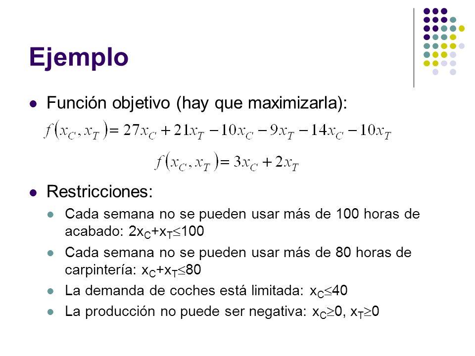 Ejemplo Función objetivo (hay que maximizarla): Restricciones:
