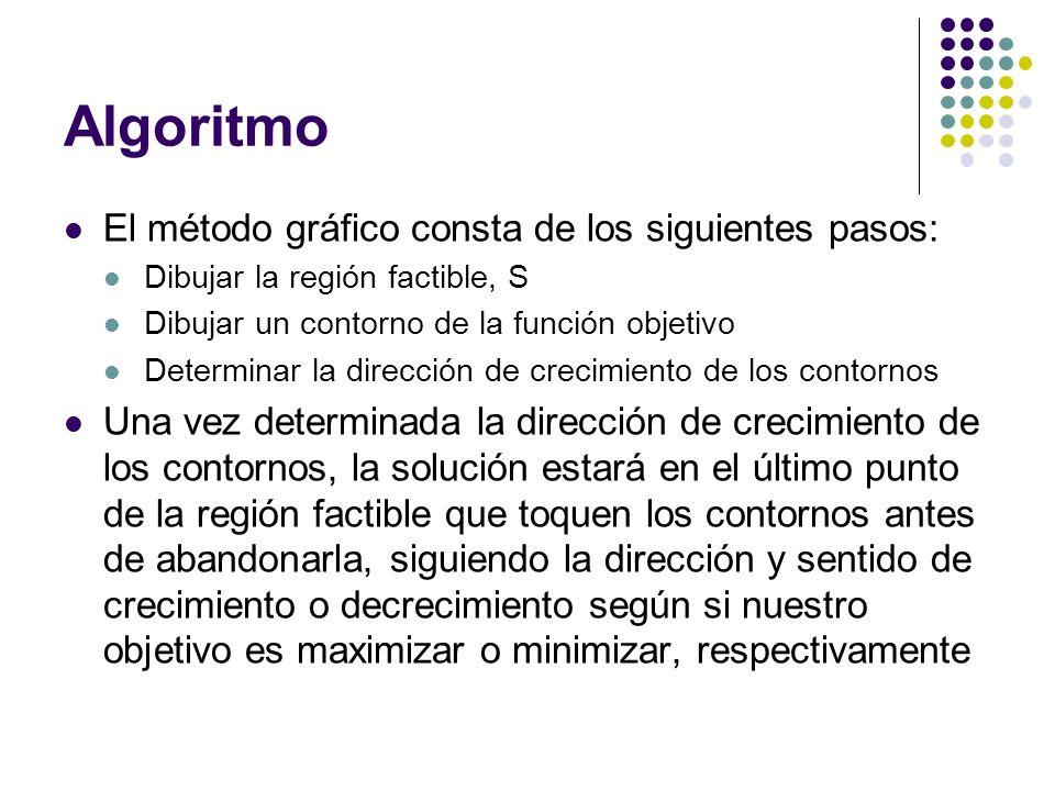 Algoritmo El método gráfico consta de los siguientes pasos: