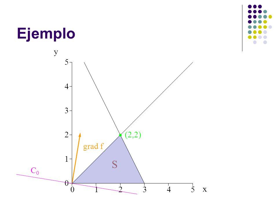 Ejemplo y 5 4 3 2 (2,2) grad f 1 S C0 1 2 3 4 5 x