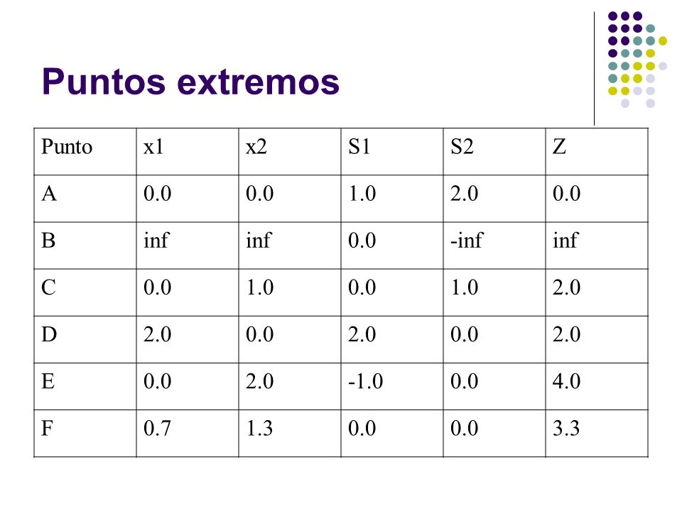 Puntos extremos Punto x1 x2 S1 S2 Z A 0.0 1.0 2.0 B inf -inf C D E