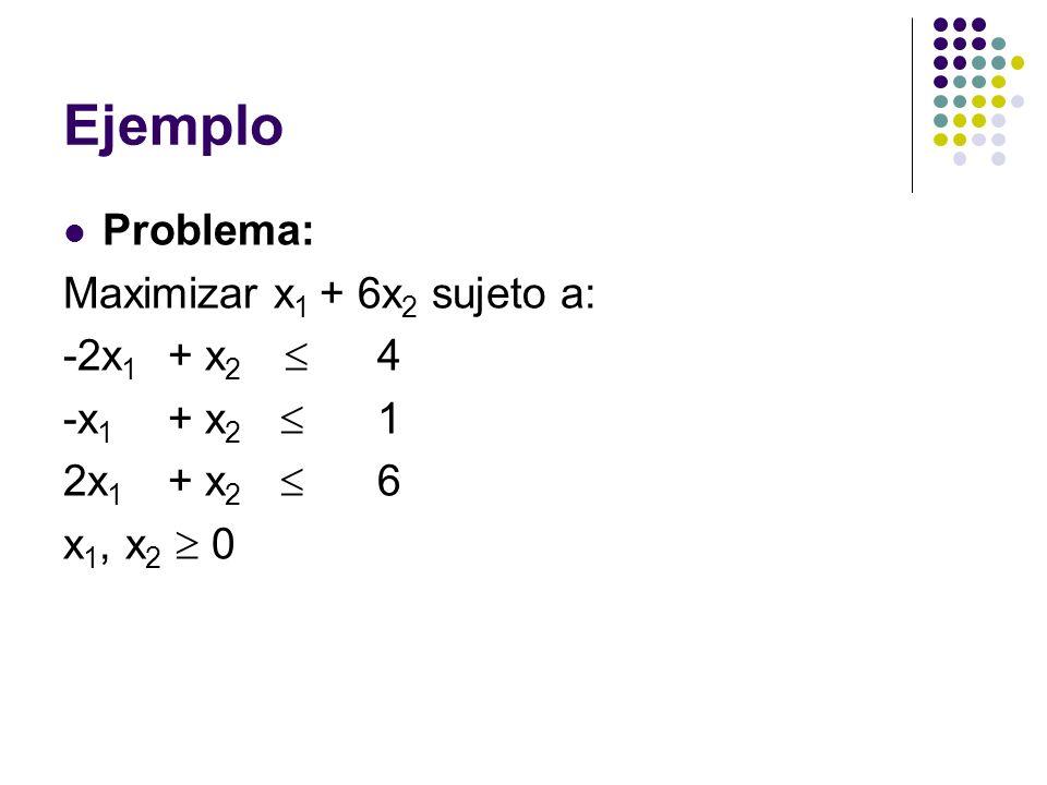 Ejemplo Problema: Maximizar x1 + 6x2 sujeto a: -2x1 + x2  4