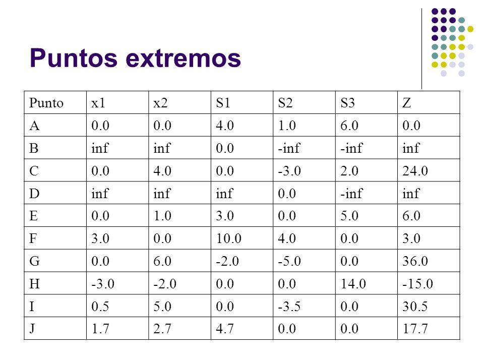 Puntos extremos Punto x1 x2 S1 S2 S3 Z A 0.0 4.0 1.0 6.0 B inf -inf C