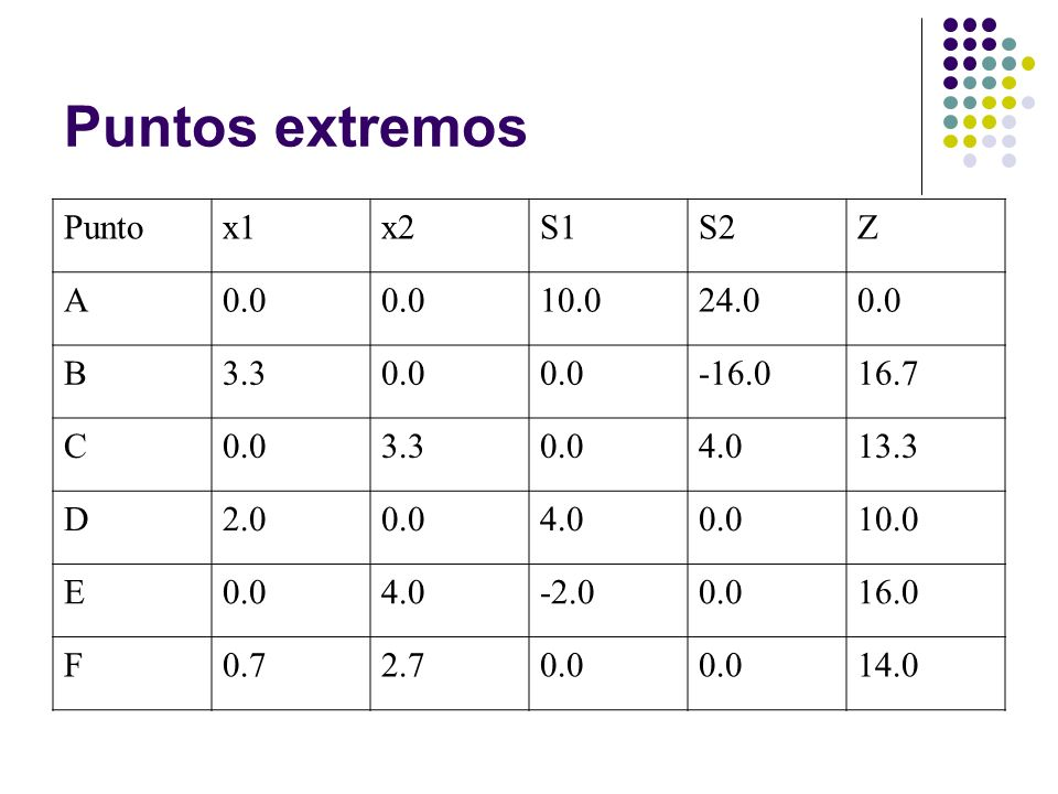 Puntos extremos Punto x1 x2 S1 S2 Z A 0.0 10.0 24.0 B 3.3 -16.0 16.7 C
